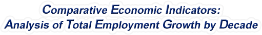 Delaware - Analysis of Total Employment Growth by Decade, 1970-2016