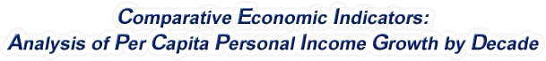 Delaware - Analysis of Per Capita Personal Income Growth by Decade, 1970-2015