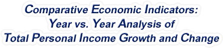 Delaware - Year vs. Year Analysis of Total Personal Income Growth and Change, 1969-2016