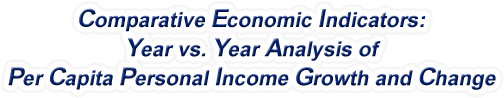 Delaware - Year vs. Year Analysis of Per Capita Personal Income Growth and Change, 1969-2015