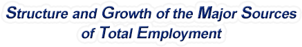 Delaware Structure & Growth of the Major Sources of Total Employment
